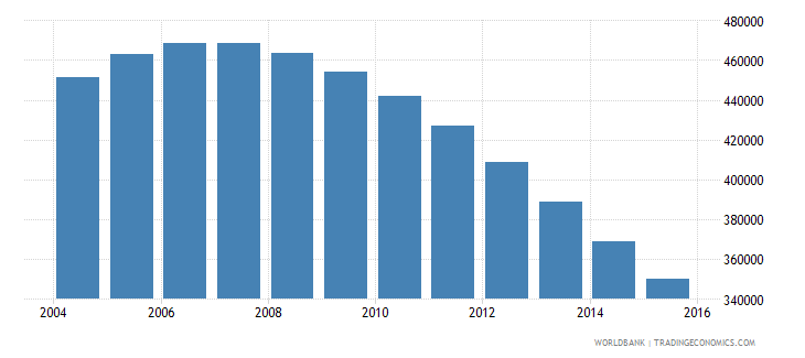 singapore population ages 10 16 total wb data