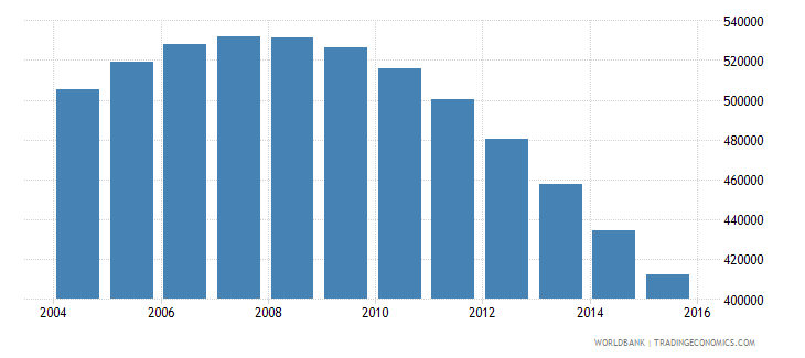 singapore population ages 10 17 total wb data