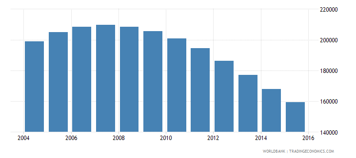 singapore population ages 11 16 male wb data