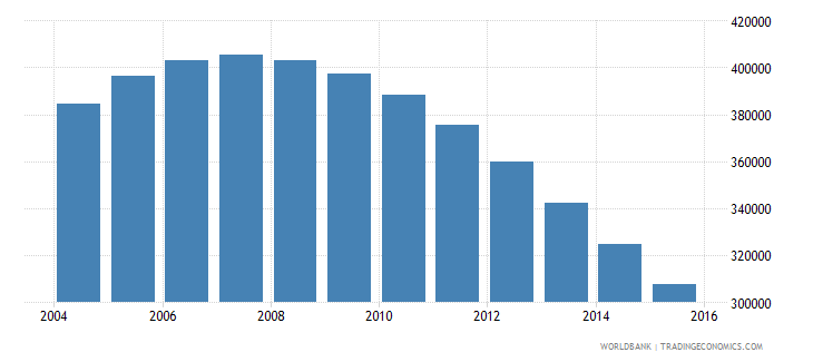singapore population ages 11 16 total wb data