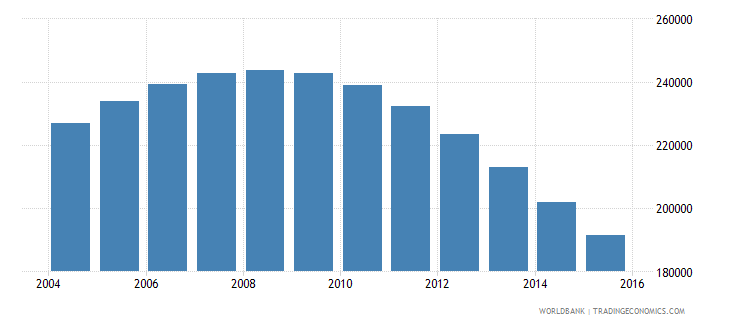 singapore population ages 11 17 male wb data