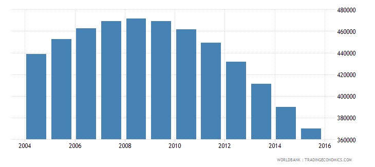 singapore population ages 11 17 total wb data