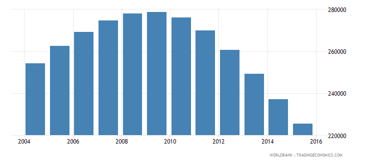 singapore population ages 11 18 male wb data