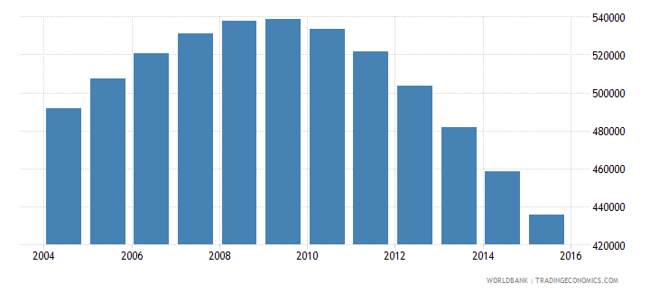 singapore population ages 11 18 total wb data