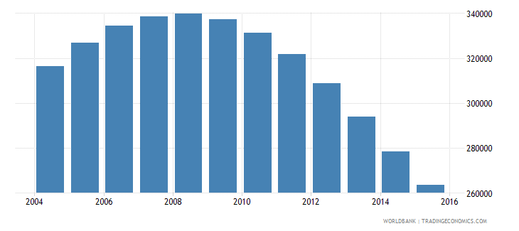 singapore population ages 12 16 total wb data
