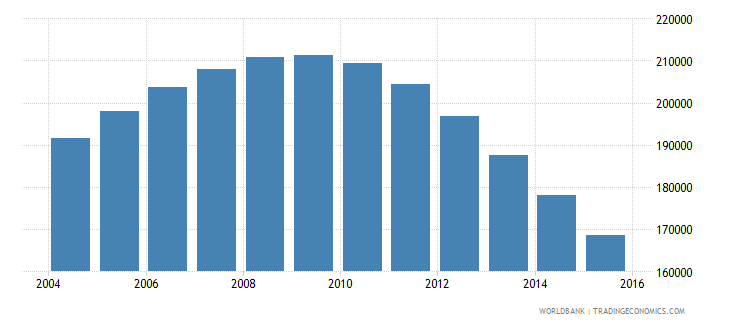 singapore population ages 12 17 male wb data