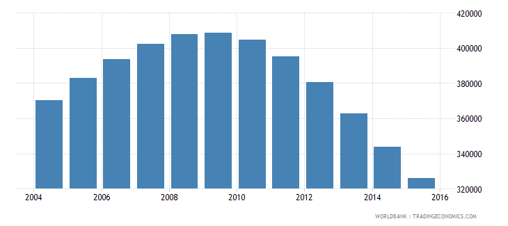 singapore population ages 12 17 total wb data