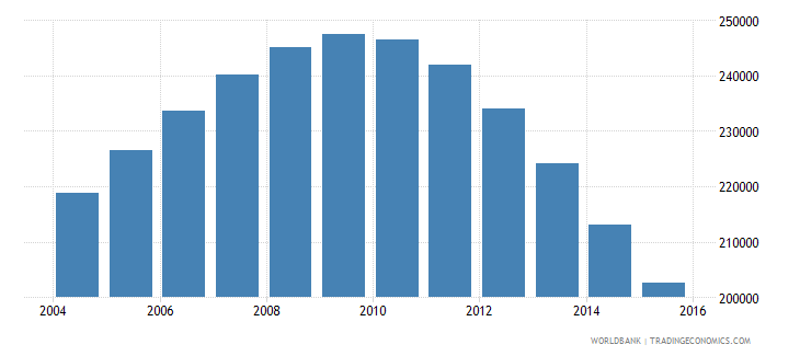 singapore population ages 12 18 male wb data