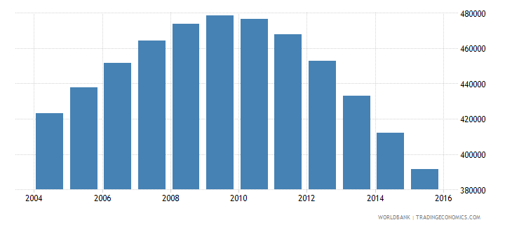 singapore population ages 12 18 total wb data