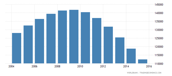 singapore population ages 13 16 male wb data