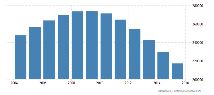 singapore population ages 13 16 total wb data
