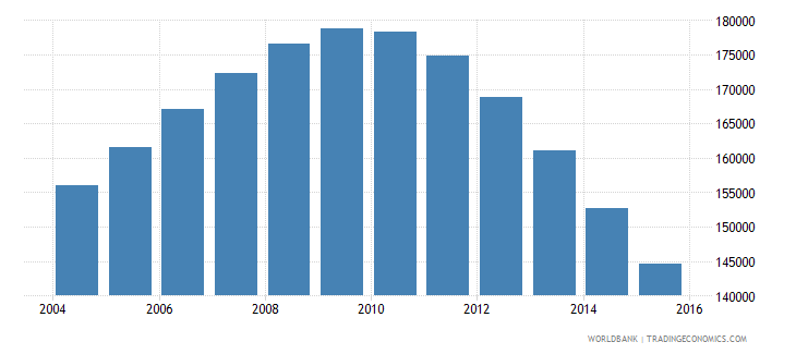 singapore population ages 13 17 male wb data