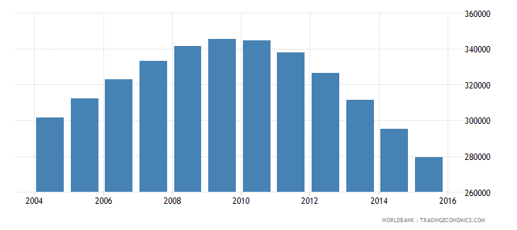 singapore population ages 13 17 total wb data