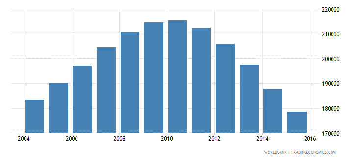 singapore population ages 13 18 male wb data