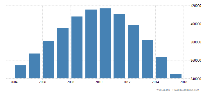singapore population ages 13 18 total wb data