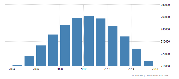 singapore population ages 13 19 male wb data