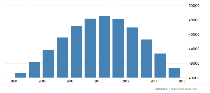 singapore population ages 13 19 total wb data