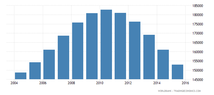 singapore population ages 14 18 male wb data