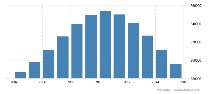 singapore population ages 14 18 total wb data