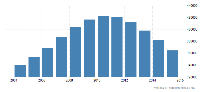 singapore population ages 14 19 total wb data