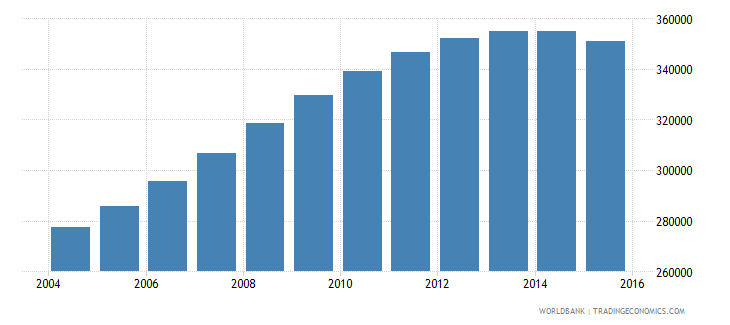 singapore population ages 15 24 male wb data