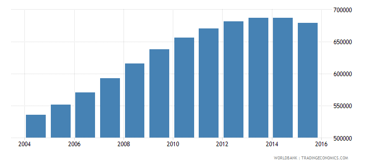 singapore population ages 15 24 total wb data