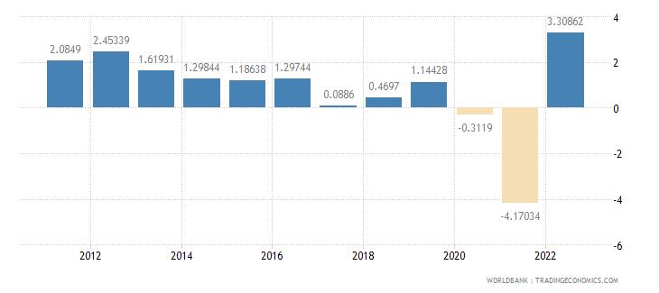 singapore population growth annual percent wb data