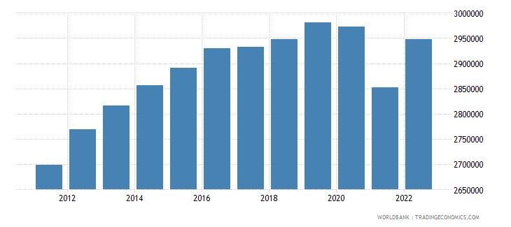 singapore population male wb data