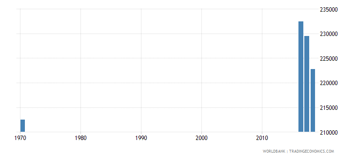 singapore population of the official age for tertiary education both sexes number wb data