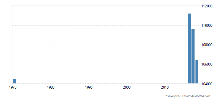 singapore population of the official age for tertiary education female number wb data
