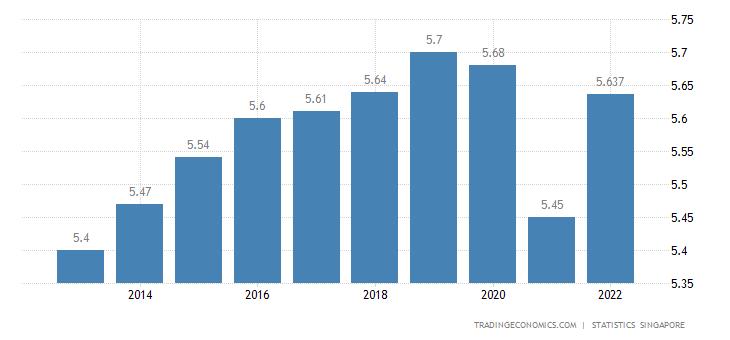 Singapore Population | 2019 | Data | Chart | Calendar
