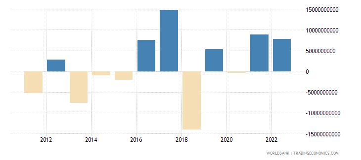 singapore portfolio equity net inflows bop us dollar wb data