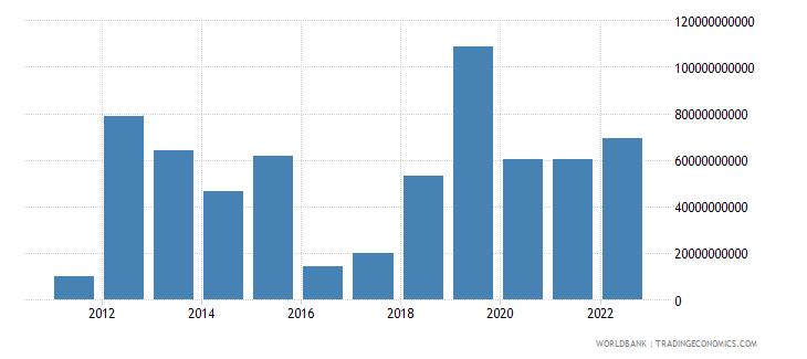 singapore portfolio investment excluding lcfar bop us dollar wb data