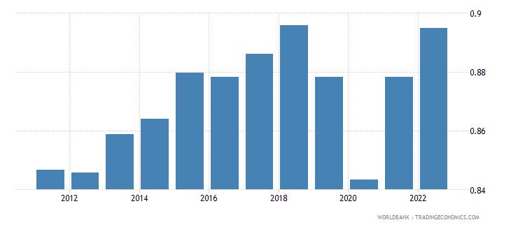 singapore ppp conversion factor gdp lcu per international dollar wb data