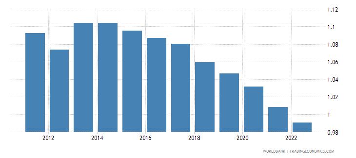 singapore ppp conversion factor private consumption lcu per international dollar wb data