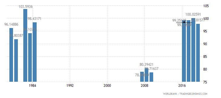 singapore primary completion rate female percent of relevant age group wb data