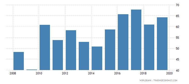 singapore private credit bureau coverage percent of adults wb data