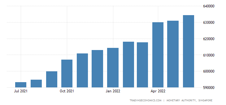 Singapore Private Sector Credit