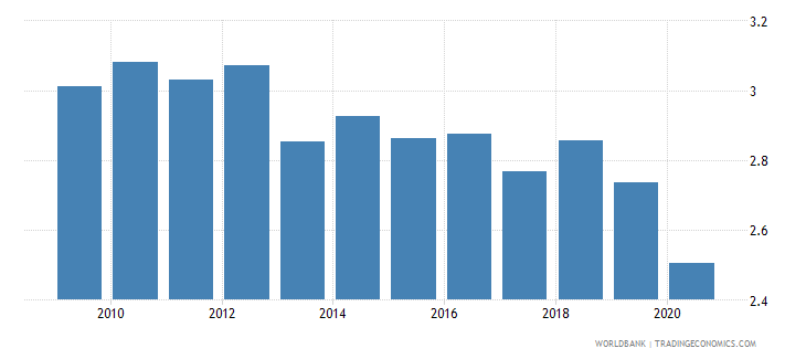 singapore public spending on education total percent of gdp wb data