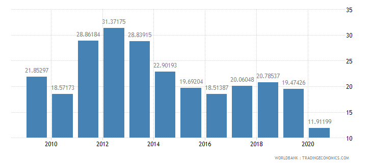 singapore public spending on education total percent of government expenditure wb data