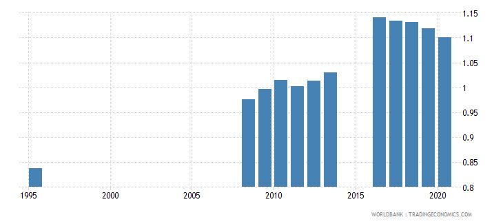 singapore ratio of female to male tertiary enrollment percent wb data