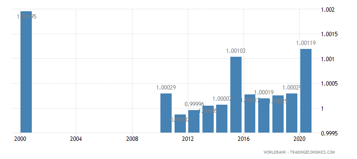 singapore ratio of young literate females to males percent ages 15 24 wb data