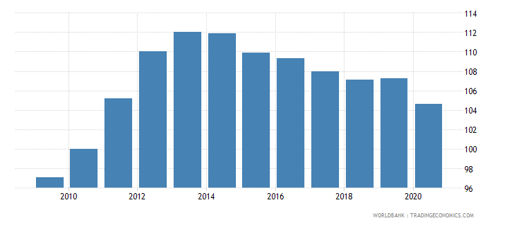 singapore real effective exchange rate wb data