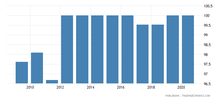 singapore regulatory quality percentile rank wb data