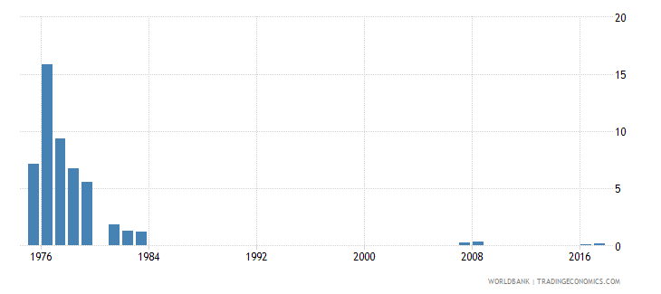 singapore repetition rate in primary education all grades female percent wb data