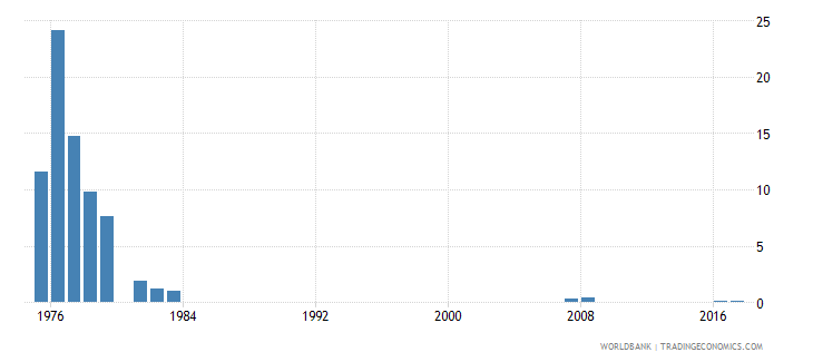 singapore repetition rate in primary education all grades male percent wb data