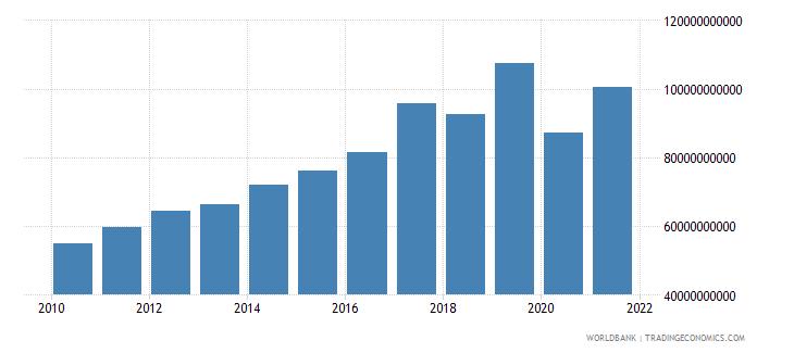 singapore revenue excluding grants current lcu wb data