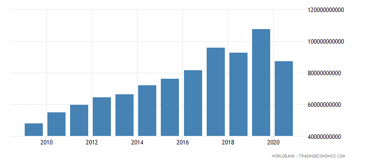 singapore revenue excluding grants current lcu wb data
