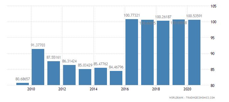 singapore school enrollment primary percent gross wb data