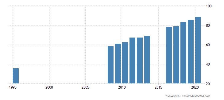 singapore school enrollment tertiary male percent gross wb data
